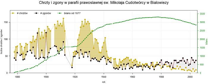 Statystyk w Białowieży