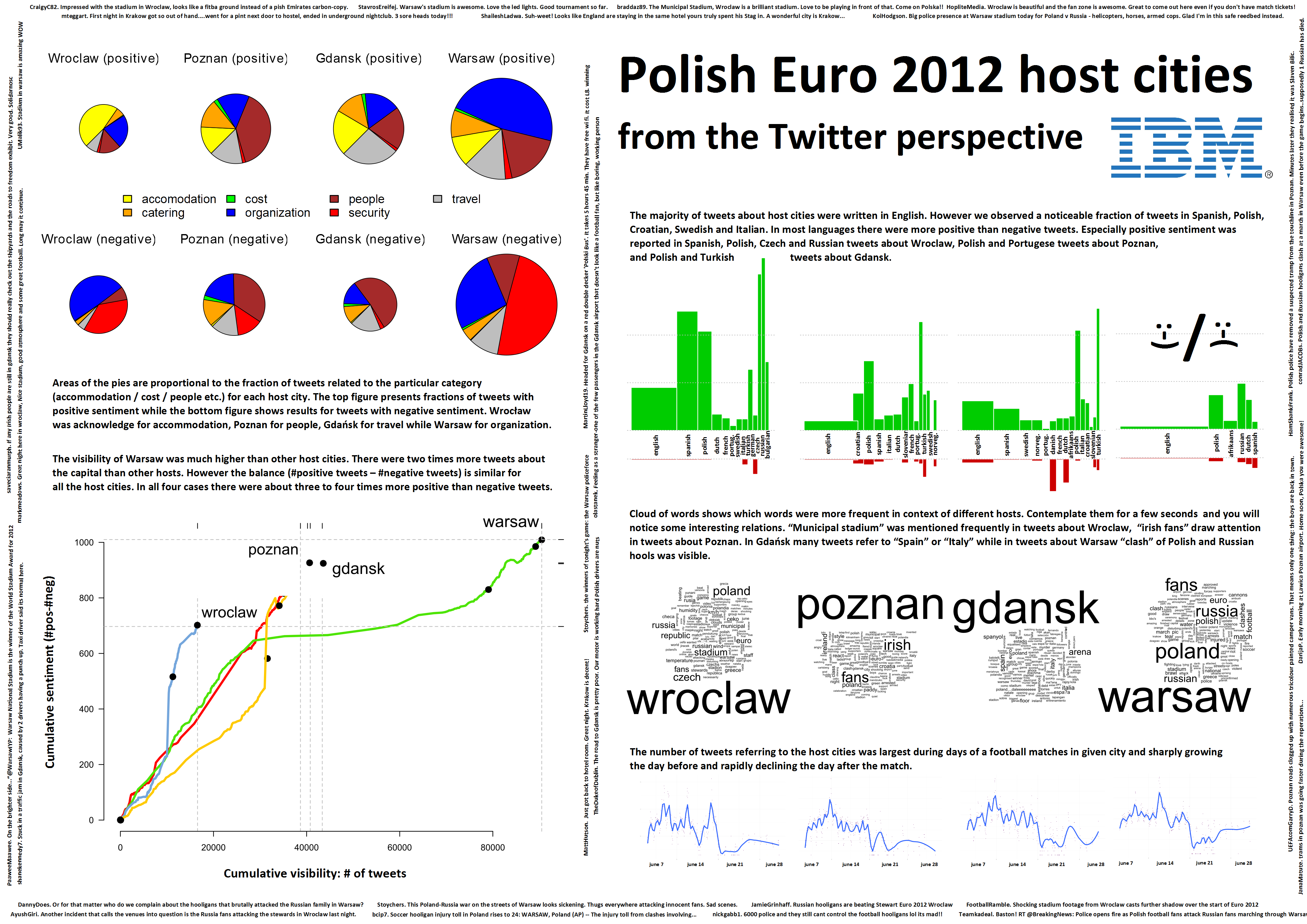 Polish Euro2012 host cities from the Twitter perspective (BigData ...